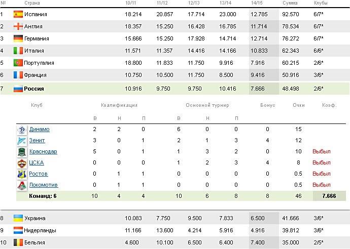 Таблица коэффициентов чемпионата европы по футболу